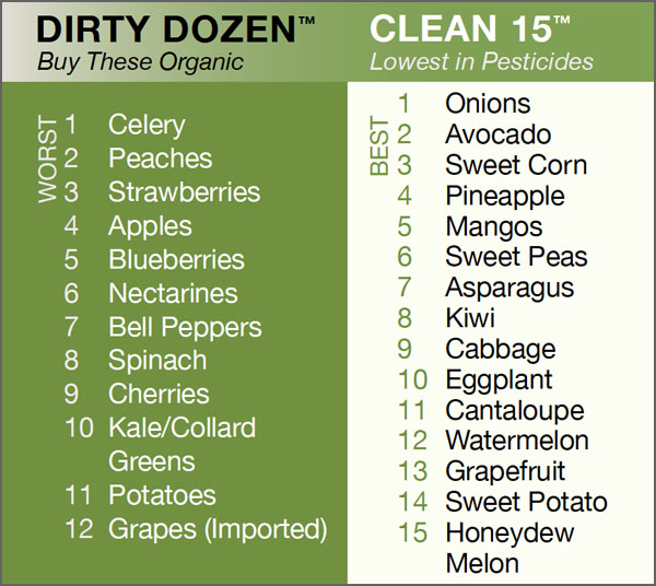 A Shoppers Guide To Pesticides