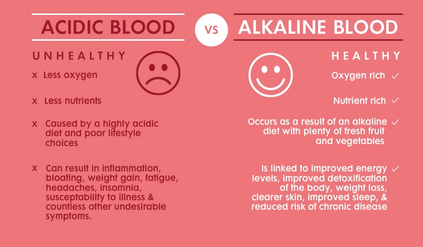 Superfood Greens Infographic Acidic vs Alkaline Blood